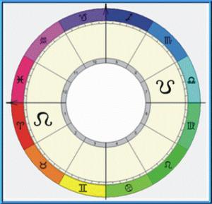 Nodos Lunares e sua importância na leitura astrológica